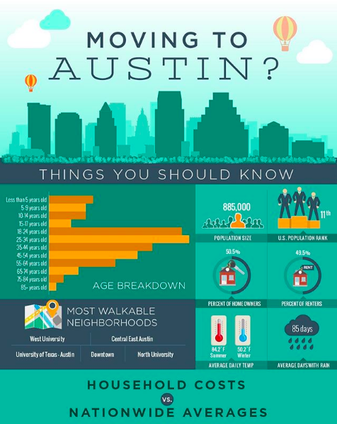 Moving to Austin Things You Should Know